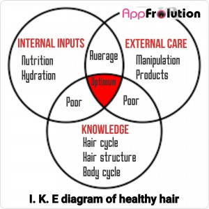 AppFrolution is a powerful and essential application to document and organise my hair journey